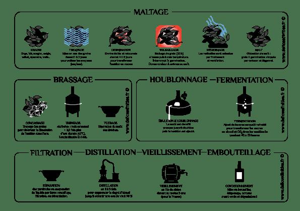Les étapes de fabrication du whisky