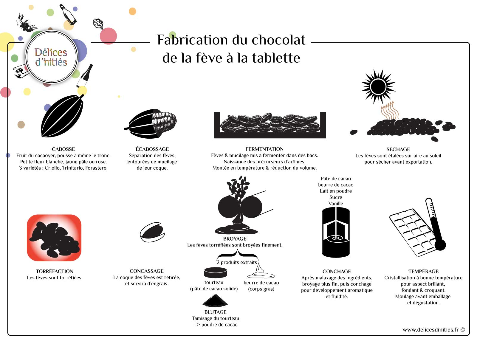 Les étapes de fabrication du chocolat