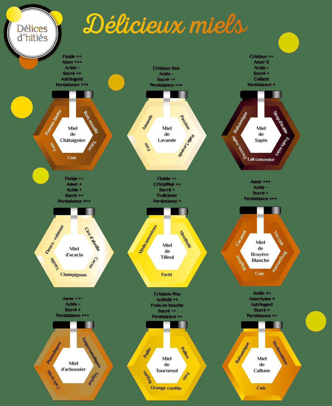 Caractéristiques organoleptiques du miel